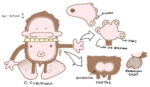 Esquema do desenvolvimento do boneco do Curupira
