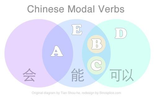 Chinese Modal Verb Venn Diagram