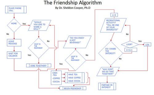 Funny Process Model: Friendship Algorithm | Blog of Joos Buijs
