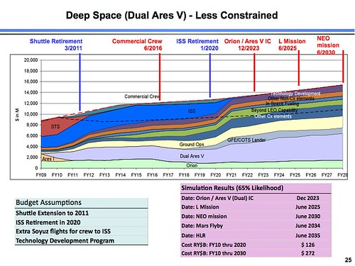 Deep Space - Dual Ares V