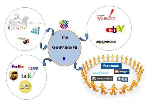 Shop Broker rolles