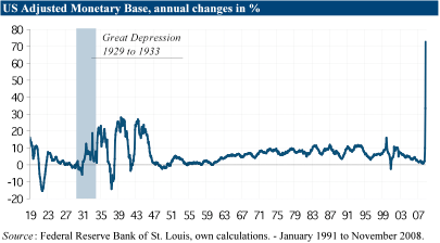 adjusted_monetary_base