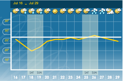 July 25th! Cloudy, but no rain!?