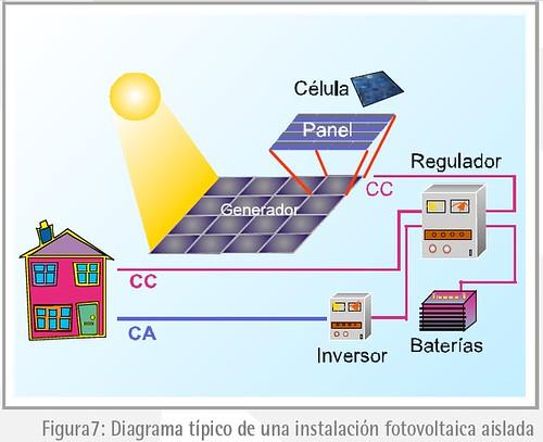 Instalación fotovoltaica sislada
