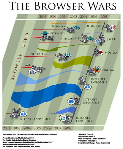 The Browser Wars (2002-2008)