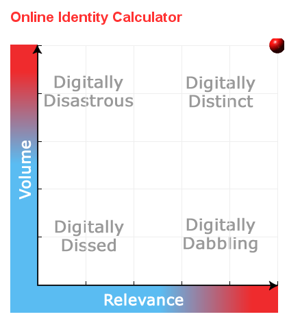 Online Identity Calculator