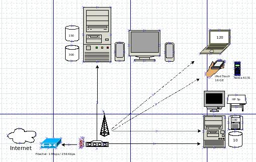 Dia (Aplicaciones, Gráficos, Editor de diagramas): Sirve para hacer esquemas, y no solamente de informática.