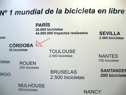 Comparativa Numero Bicicletas Publicas varias ciudades JC Decaux