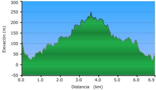 Perfil de la ascensión al monte Ulia por el antiguo trazado del tranvía