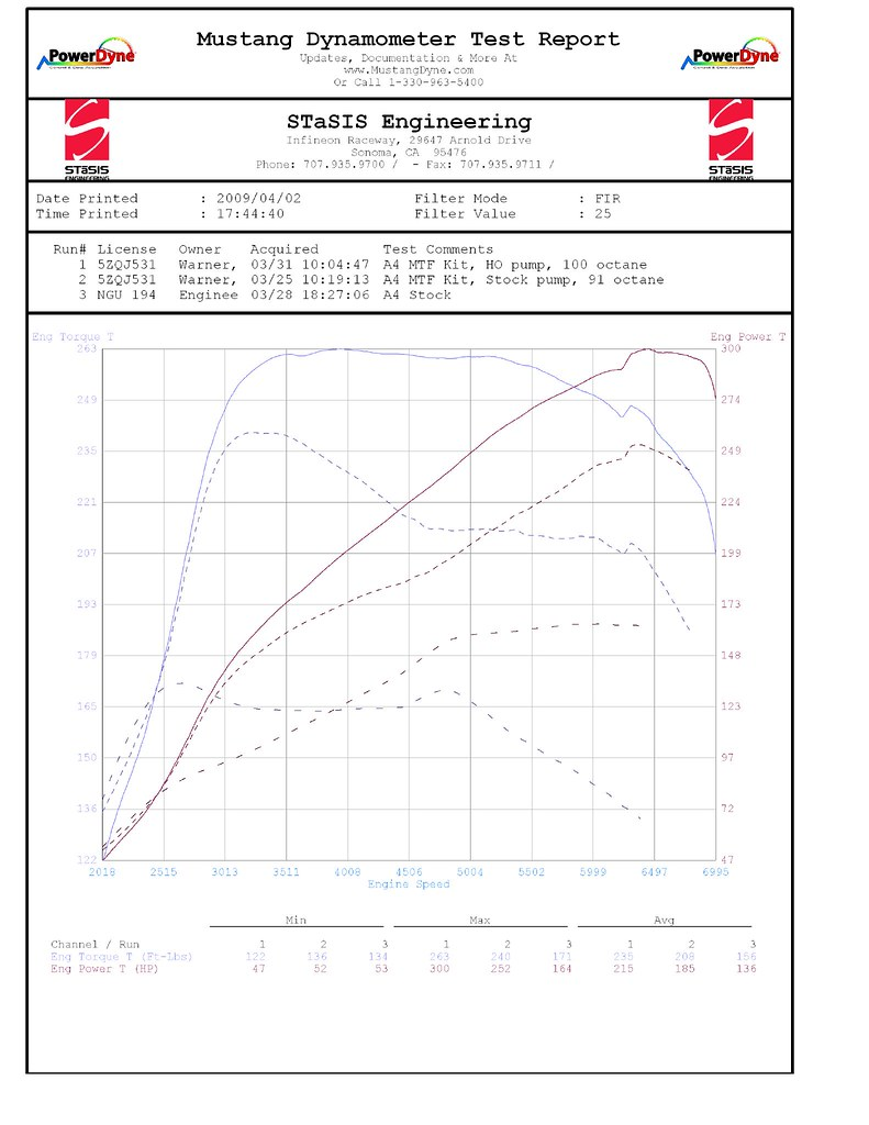 hight resolution of dyno runs are as follows run 1 solid line 100 octane and hpfp run 2 short dotted 91 octane stock fp run 3 long dotted 91 octane oem car