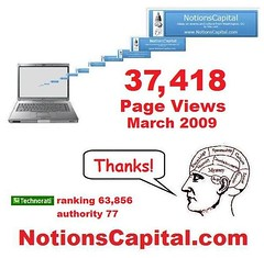 Blog Stats for March 2009