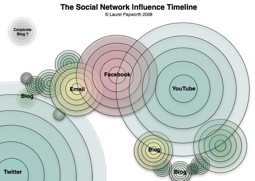 Ripple across social networks