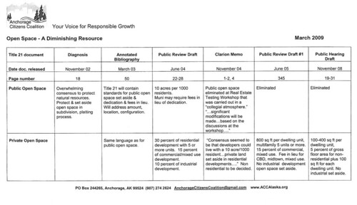 ACC chart showing how far the rewrite has strayed from the vision, in regards to open space.  [Click on the image for a larger version.]