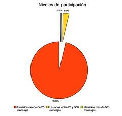 Grafo 4: Niveles de participación