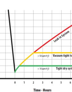 also deep vacuum chart rh refrigeration engineer