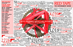 Red Tape: The Government Grind