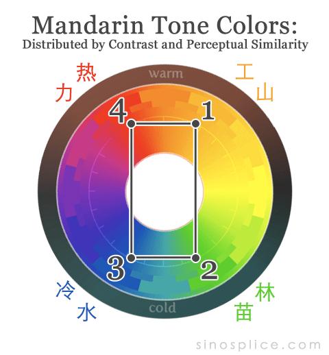 Tone-color-sinosplice