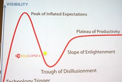 Blogcampswitzerland4 Hype Cycle