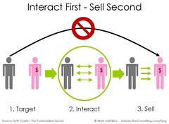 Interaction + Sales