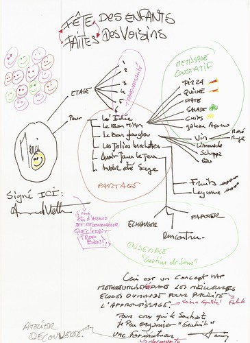 FETES DES VOISINS - SYNTHESE MINDMAP by you.