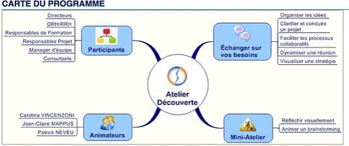 Atelier découverte Programme Paris-Lyon Février 09 - Google Docs by you.