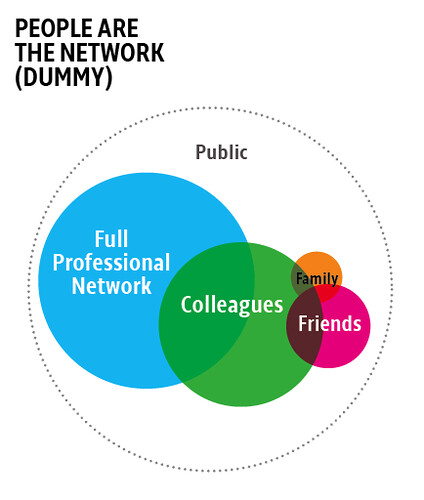 2 of 2: People are the network (duh)