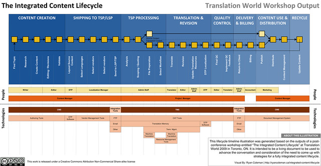 Integrated Content Development Lifecycle