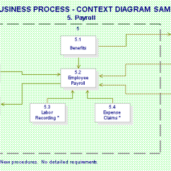 The Context Level Data Flow Diagram Depicts Led String Lights Wiring Deliverable: Core Business Process Definitions