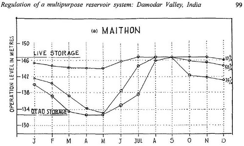 Maithon reservoir filling strategy