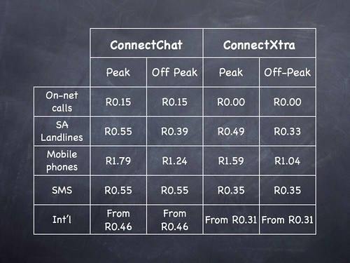 FNB Connect Talk price comparison