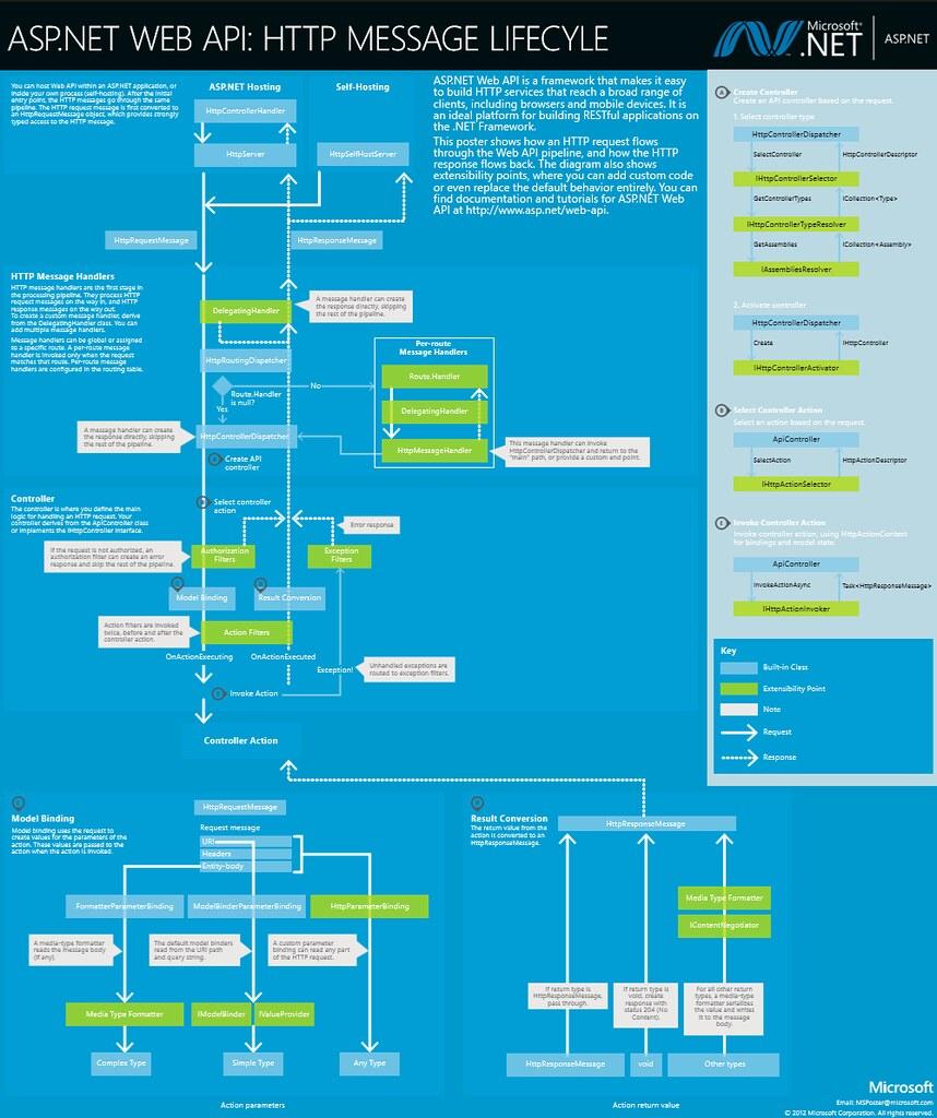 ASP.NET Web API Poster