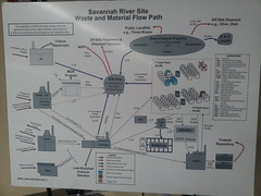 Savannah River Site Waste and Material Flow Path