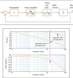 mitopencourseware proportional control in the frequency domain by mitopencourseware [ 1024 x 877 Pixel ]
