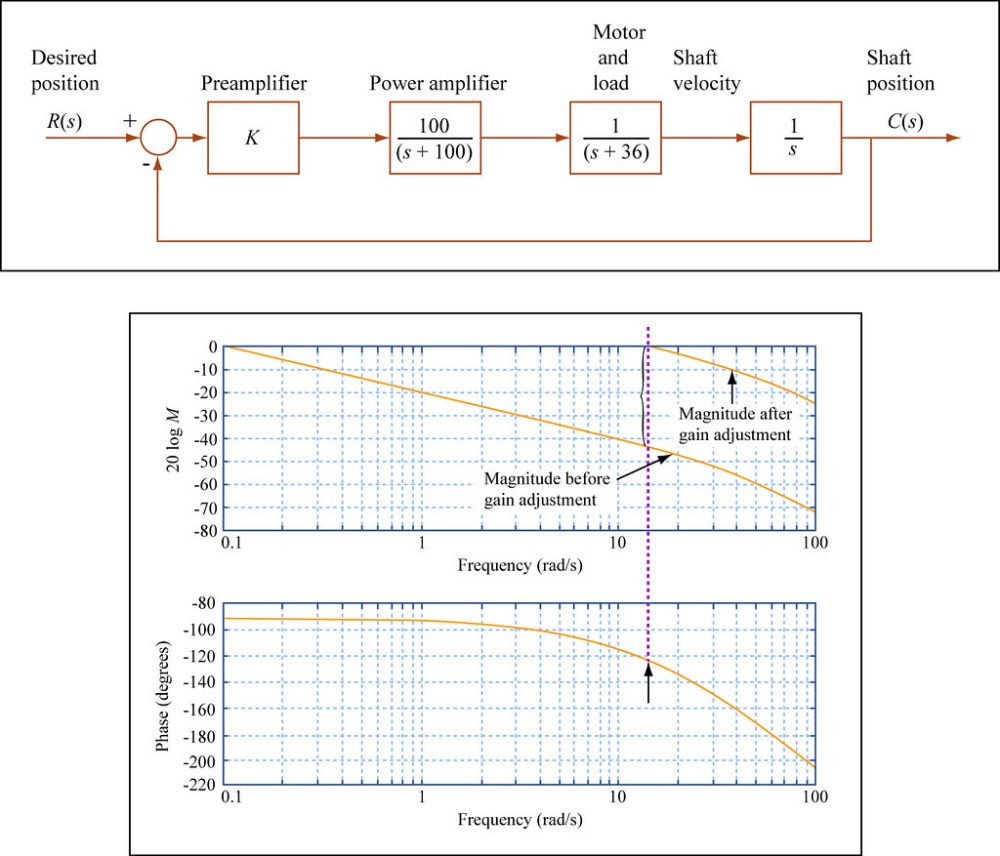 medium resolution of  mitopencourseware proportional control in the frequency domain by mitopencourseware