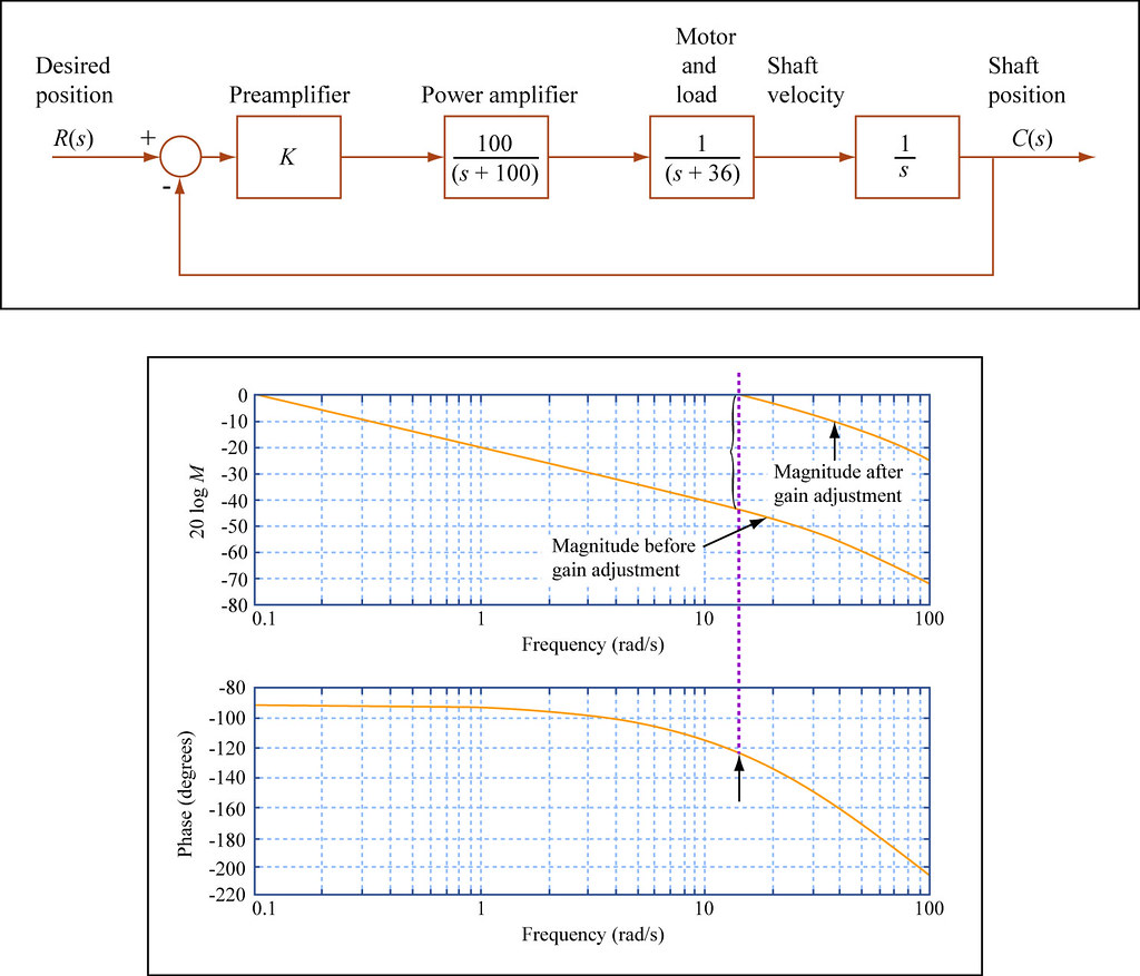 hight resolution of  mitopencourseware proportional control in the frequency domain by mitopencourseware