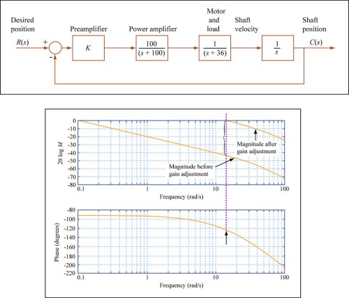 small resolution of  mitopencourseware proportional control in the frequency domain by mitopencourseware