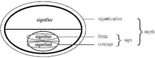 Signifier / signified relationship: signification, form, c