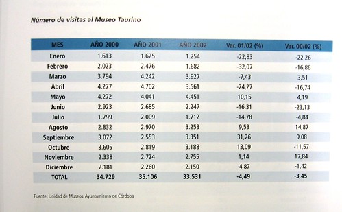 Numero de Visitas Museo Taurino Córdoba.