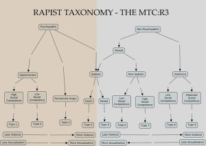 The MTC:R3  Taxonomy of Rapists | Flickr  Photo Sharing!
