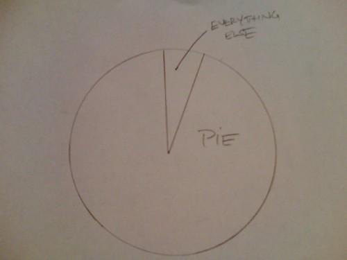 Pie ratio