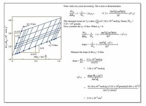 Zimm Plot | Zimm Plot  Analysis of light scattering data