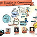 Sketchnotes on Next Evolution in Communication at SxSW by @forbesoste