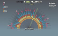 Cool Toys pics of the day: HTML5 Readiness