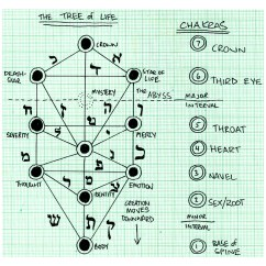 Religion Tree Diagram 1993 Chevy 1500 Alternator Wiring Chakra And Of Life Diagrams A Photo On Flickriver