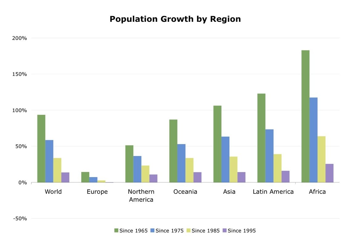 Population Growth Rate By Continent Chart