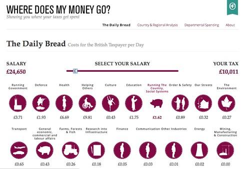 wheredoesmymoneygo - daily bread - http://wheredoesmymoneygo.org/dailybread.html