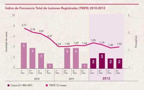 Índice de Frecuencia Total de Lesiones Registradas (TRIFR) 2010-2012