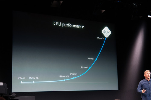 A7 Performance (Credit Anandtech)