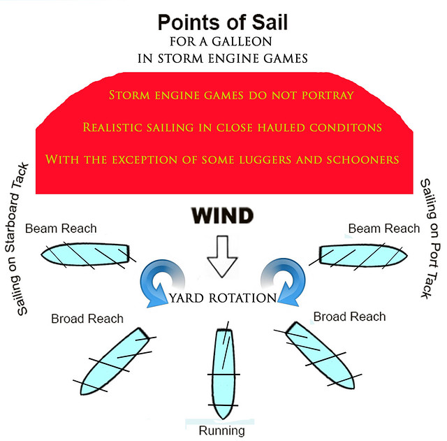 Points of Sail for a COAS game Galleon