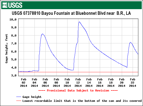 Bayou Fountain upstream gauge graph